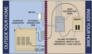 how does a backup generator work