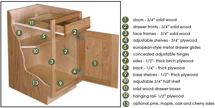 Kitchen Cabinets Design Build Planners 2